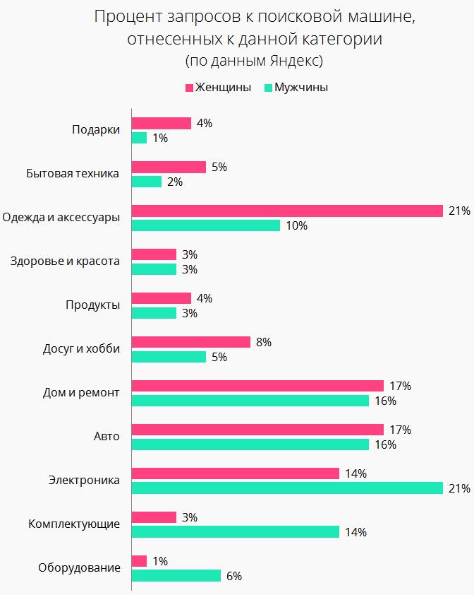 Какие категории товаров и услуг люди ищут в интернете