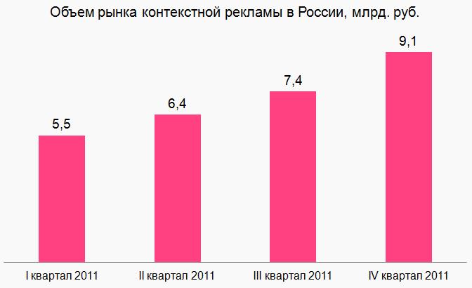 Объем рынка контекстной рекламы в России
